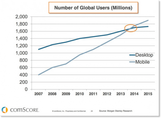 Mobile use if growing quickly